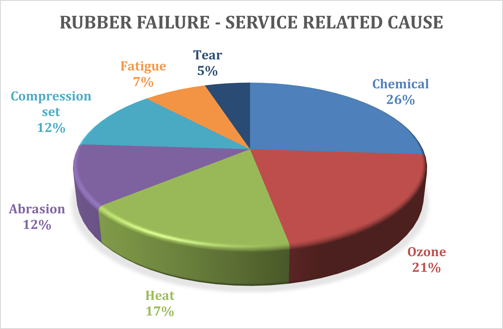 Service-related causes of rubber failure chart